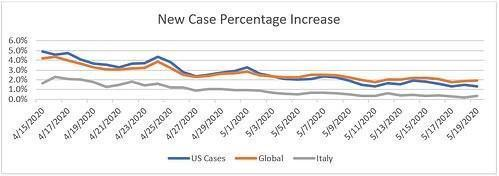 New Case Percentage Increase