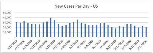 New Cases Per Day - US
